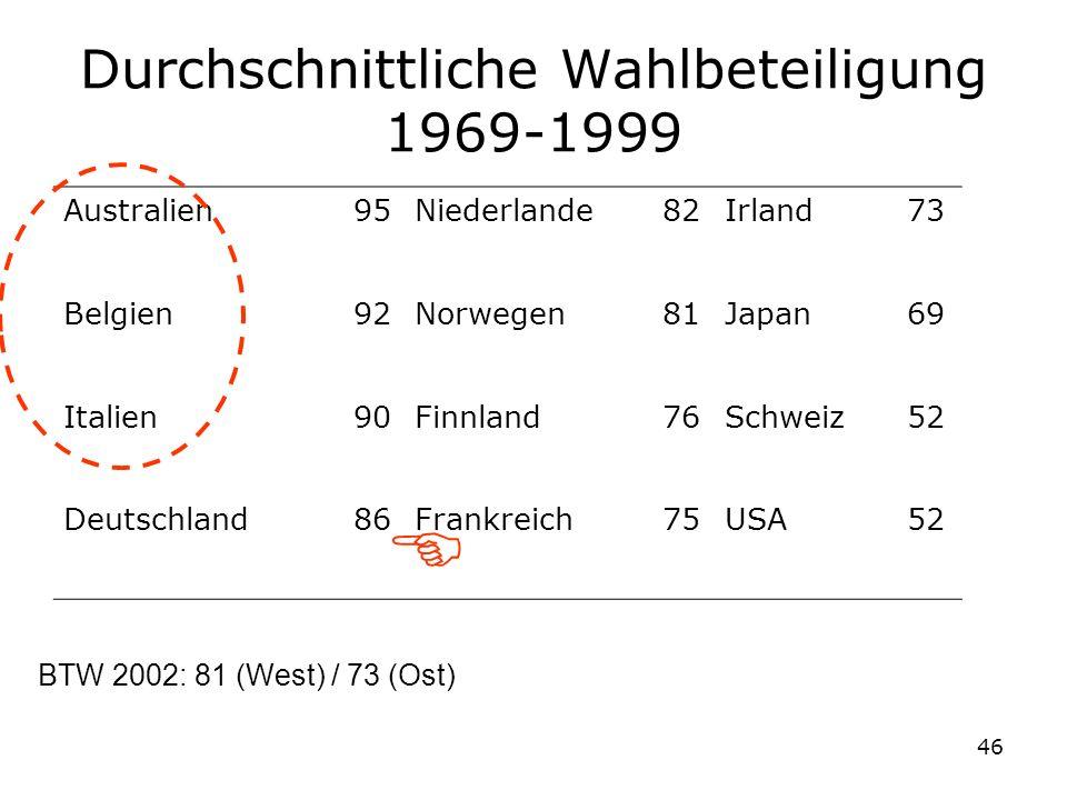 46 Durchschnittliche Wahlbeteiligung 1969-1999 Australien95Niederlande82Irland73 Belgien92Norwegen81Japan69 Italien90Finnland76Schweiz52 Deutschland86