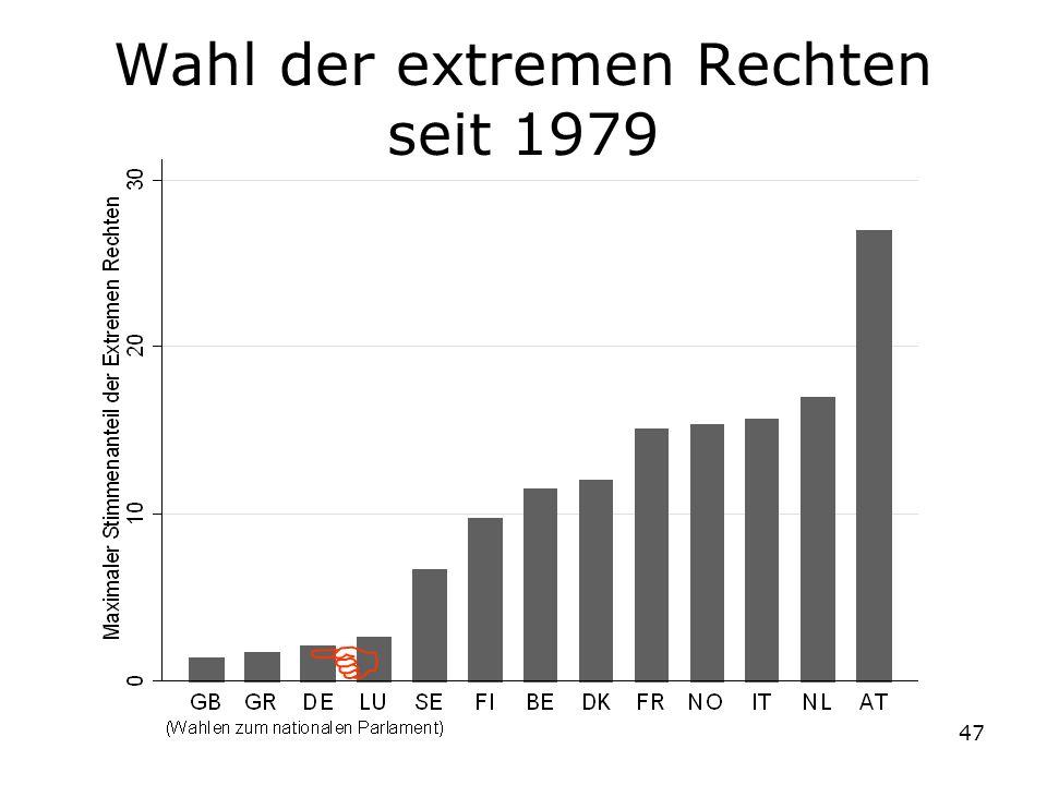 47 Wahl der extremen Rechten seit 1979