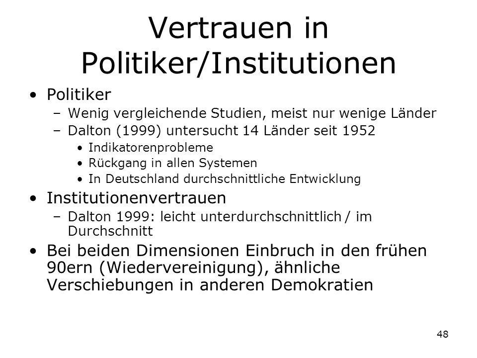 48 Vertrauen in Politiker/Institutionen Politiker –Wenig vergleichende Studien, meist nur wenige Länder –Dalton (1999) untersucht 14 Länder seit 1952