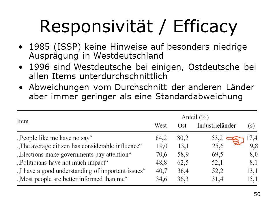 50 Responsivität / Efficacy 1985 (ISSP) keine Hinweise auf besonders niedrige Ausprägung in Westdeutschland 1996 sind Westdeutsche bei einigen, Ostdeu