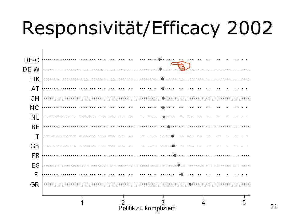 51 Responsivität/Efficacy 2002