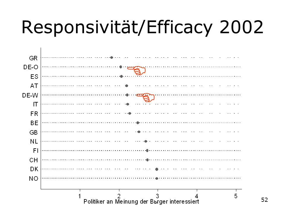 52 Responsivität/Efficacy 2002