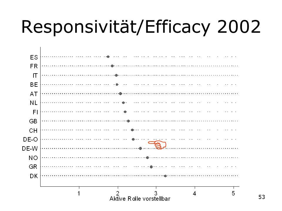 53 Responsivität/Efficacy 2002