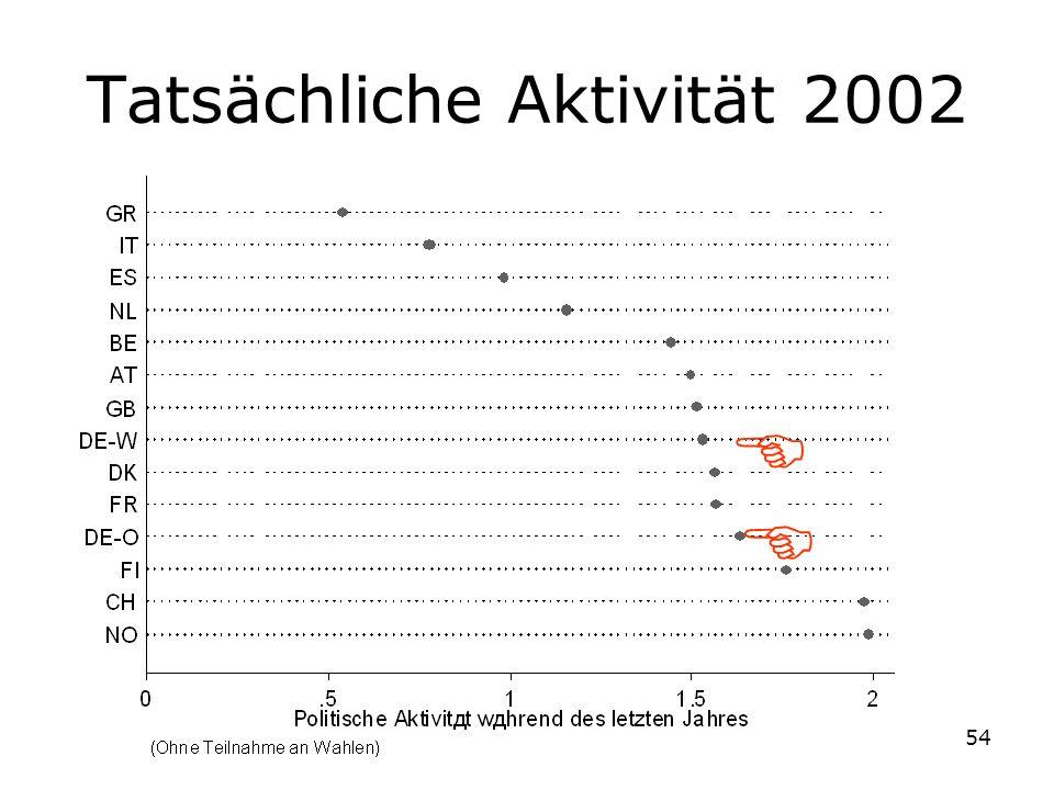 54 Tatsächliche Aktivität 2002