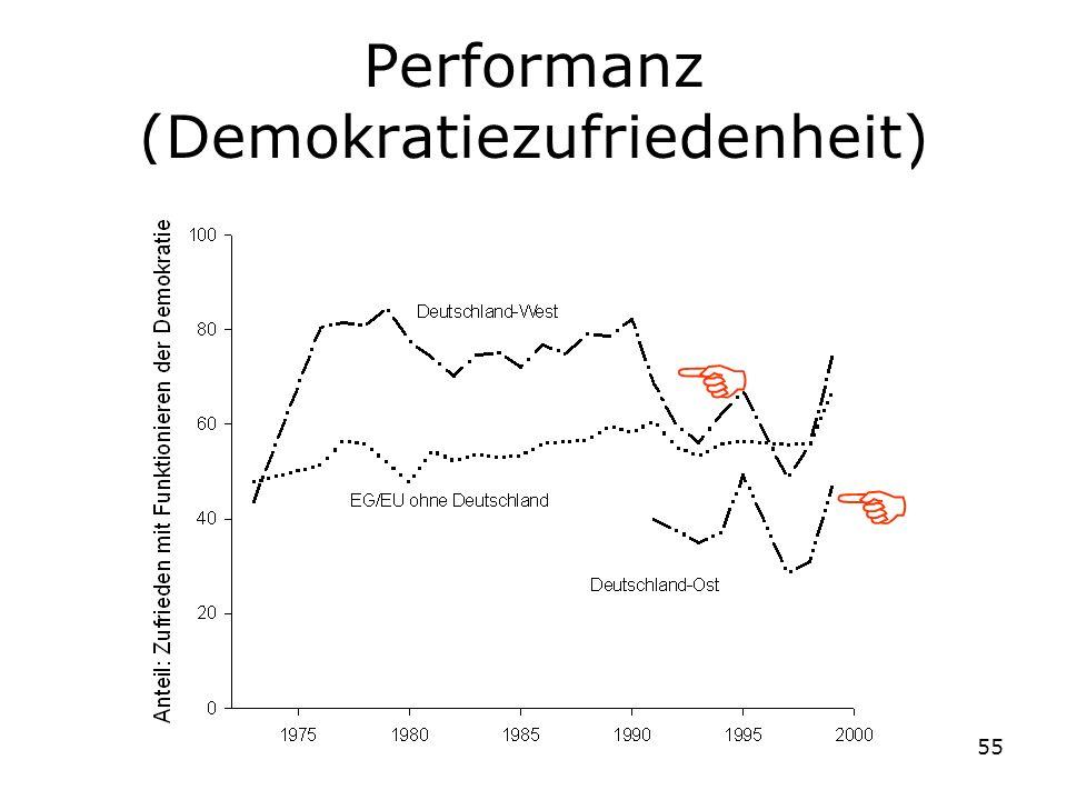 55 Performanz (Demokratiezufriedenheit)