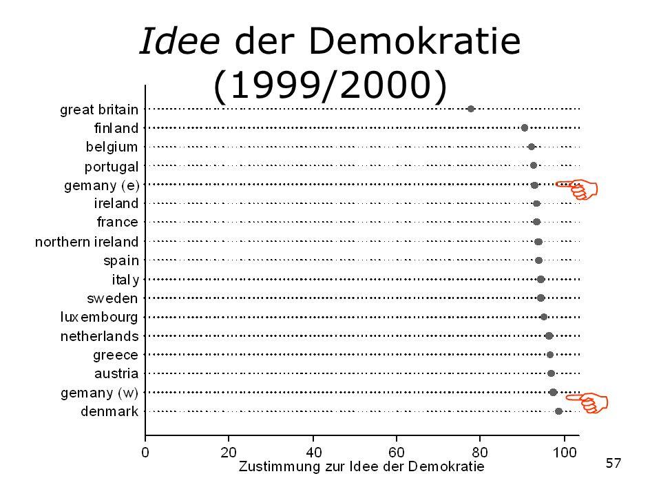 57 Idee der Demokratie (1999/2000)