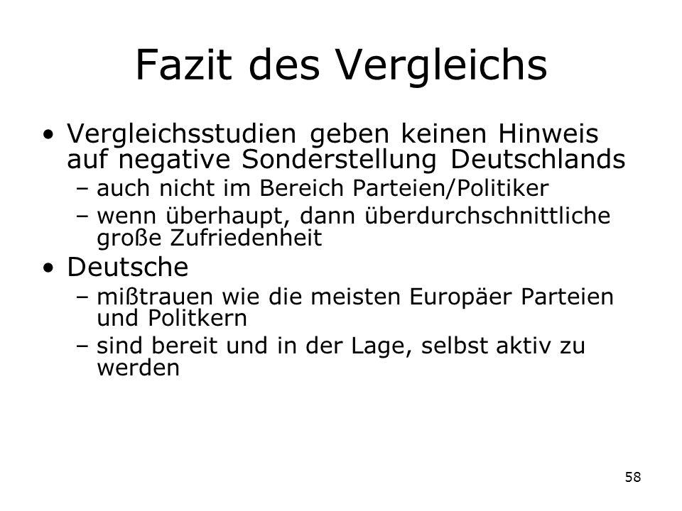 58 Fazit des Vergleichs Vergleichsstudien geben keinen Hinweis auf negative Sonderstellung Deutschlands –auch nicht im Bereich Parteien/Politiker –wen