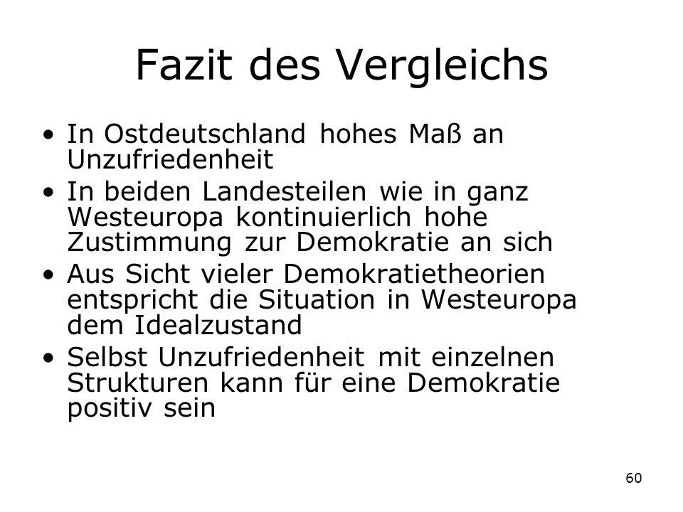 60 Fazit des Vergleichs In Ostdeutschland hohes Maß an Unzufriedenheit In beiden Landesteilen wie in ganz Westeuropa kontinuierlich hohe Zustimmung zu