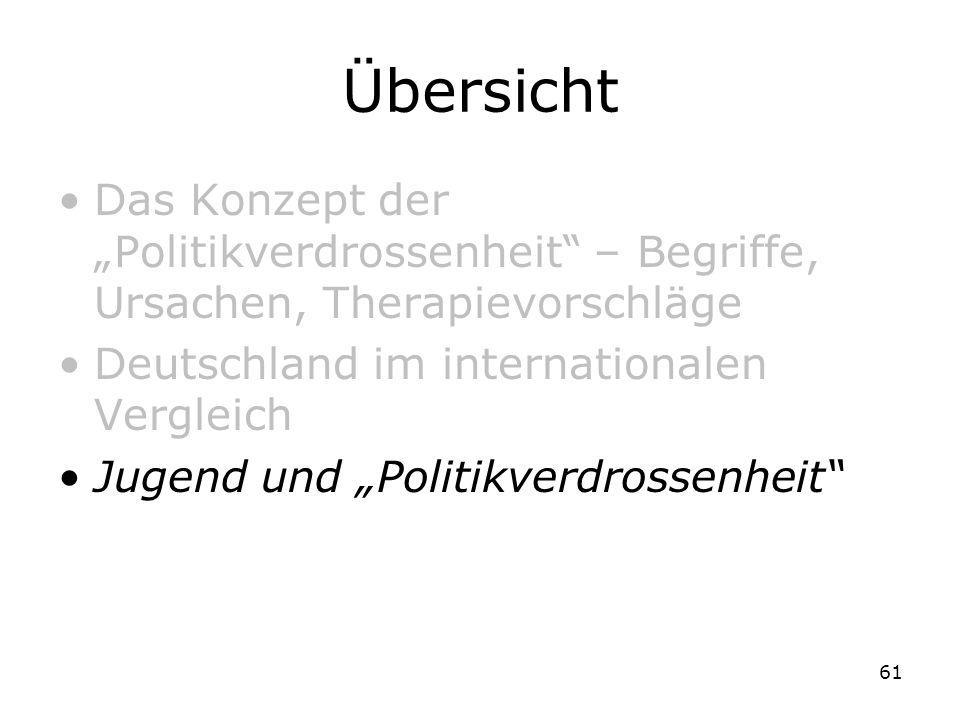 61 Übersicht Das Konzept der Politikverdrossenheit – Begriffe, Ursachen, Therapievorschläge Deutschland im internationalen Vergleich Jugend und Politi