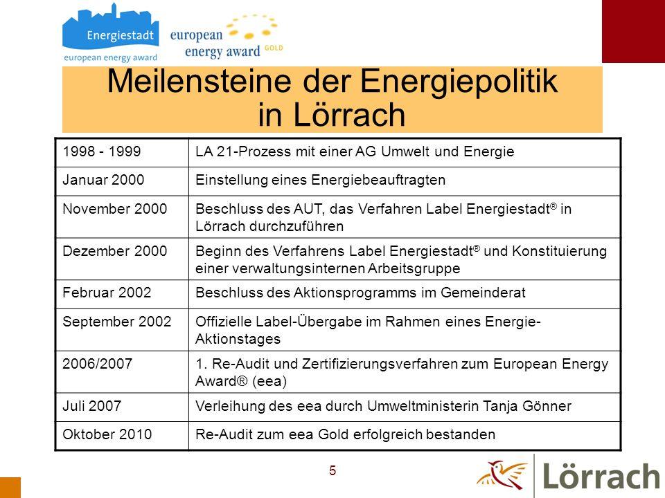 6 Bewertungsstand Lörrach 2010 European Energy Award ® Gold