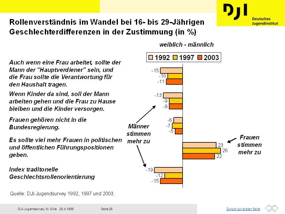 Zurück zur ersten Seite26.4.1999DJI-Jugendsurvey, M. GilleSeite 26 DJI-Jugendsurvey 2003