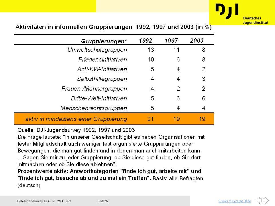 Zurück zur ersten Seite26.4.1999DJI-Jugendsurvey, M. GilleSeite 33