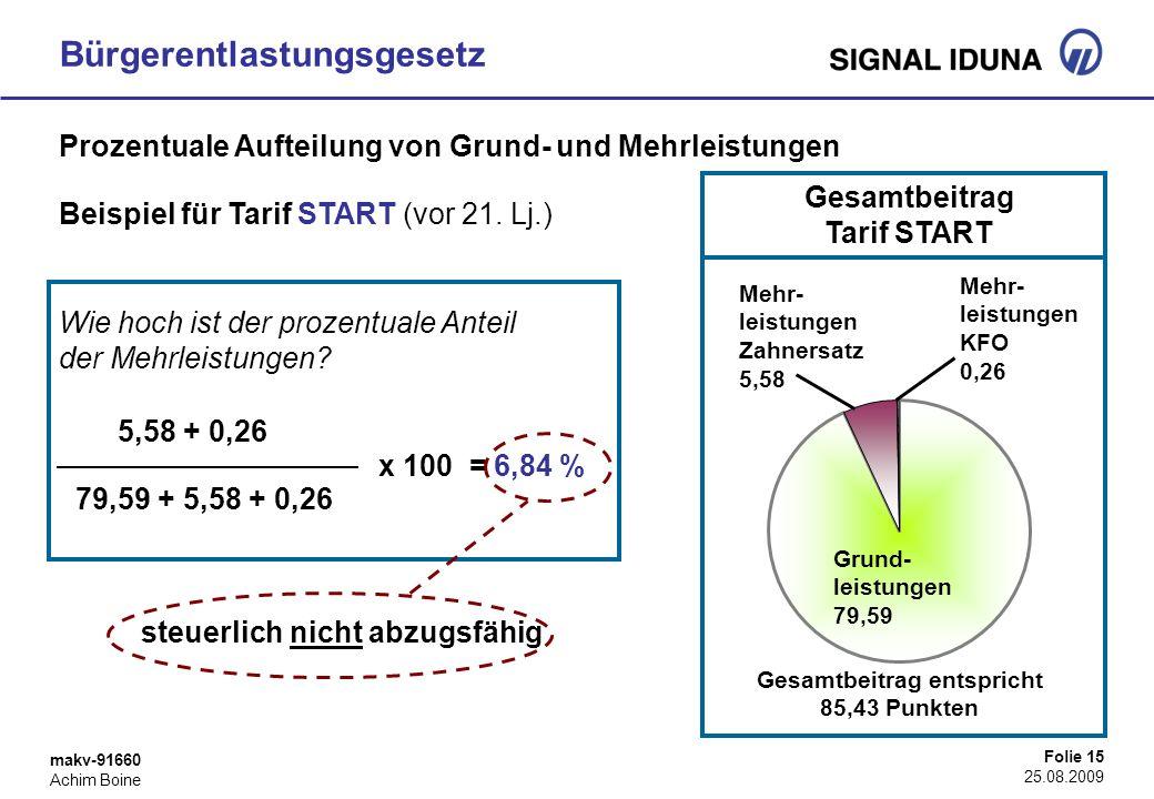 makv-91660 Achim Boine Folie 15 25.08.2009 Bürgerentlastungsgesetz Prozentuale Aufteilung von Grund- und Mehrleistungen Beispiel für Tarif START (vor