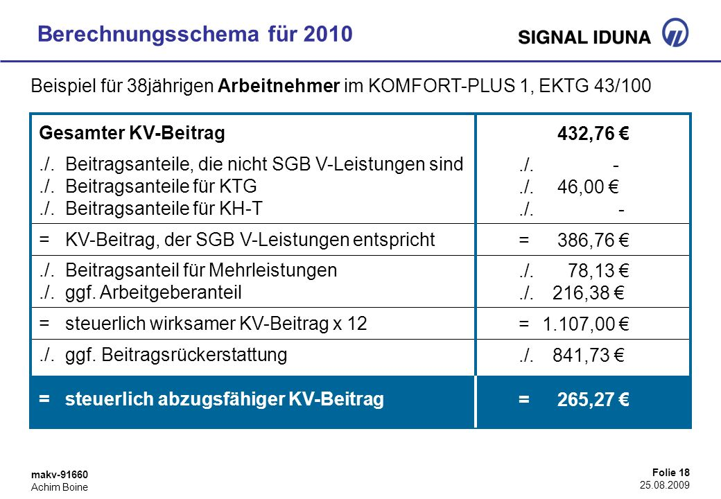 makv-91660 Achim Boine Folie 18 25.08.2009 Berechnungsschema für 2010 Gesamter KV-Beitrag./. Beitragsanteile, die nicht SGB V-Leistungen sind./. Beitr