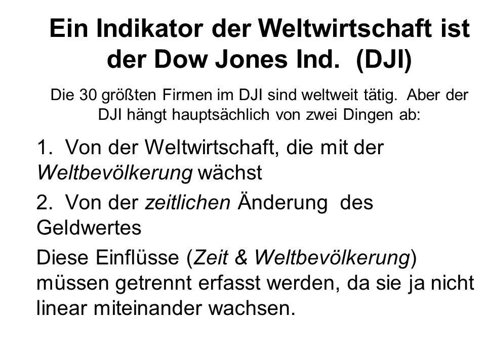 Ein Indikator der Weltwirtschaft ist der Dow Jones Ind. (DJI) Die 30 größten Firmen im DJI sind weltweit tätig. Aber der DJI hängt hauptsächlich von z