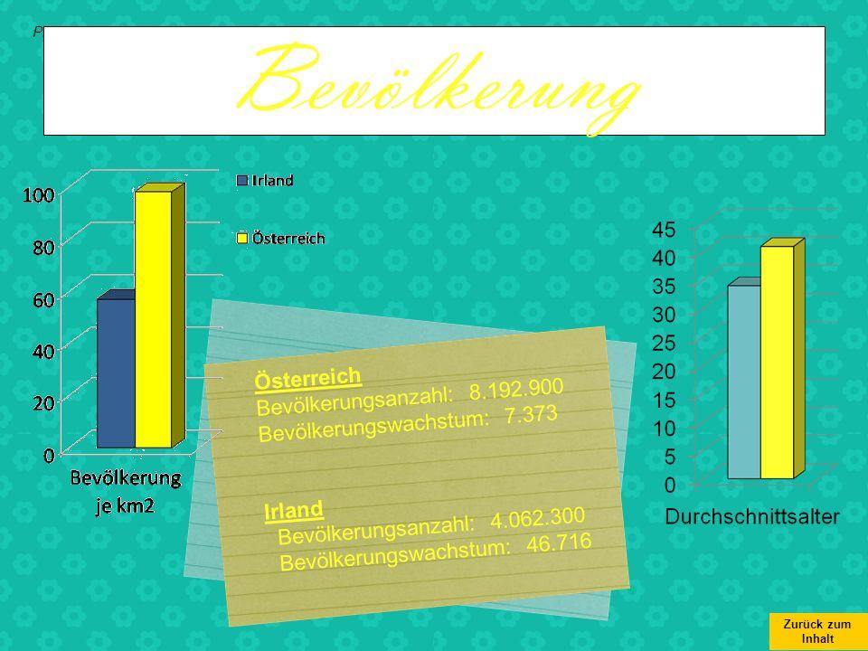Projekt Euroschool, 4B-Klasse Zurück zum Inhalt Bevölkerung Österreich Bevölkerungsanzahl: 8.192.900 Bevölkerungswachstum: 7.373 Irland Bevölkerungsan