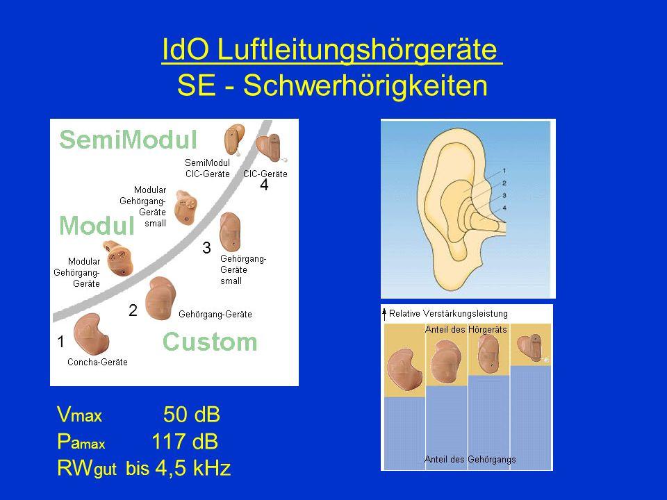 IdO Luftleitungshörgeräte SE - Schwerhörigkeiten 1 2 3 4 V max 50 dB P a max 117 dB RW gut bis 4,5 kHz