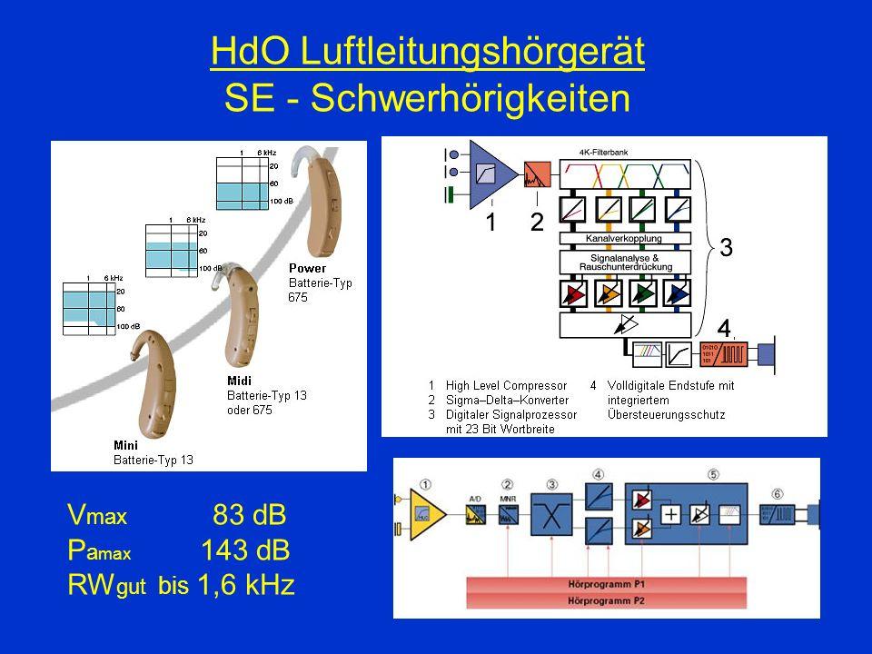 HdO Luftleitungshörgerät SE - Schwerhörigkeiten V max 83 dB P a max 143 dB RW gut bis 1,6 kHz
