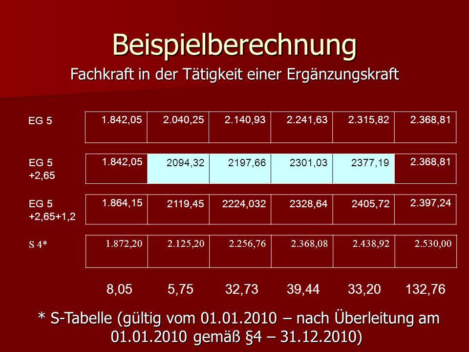 Beispielberechnung EG 51.842,052.040,252.140,932.241,632.315,822.368,81 EG 5 +2,65 1.842,052094,322197,662301,032377,192.368,81 EG 5 +2,65+1,2 1.864,1