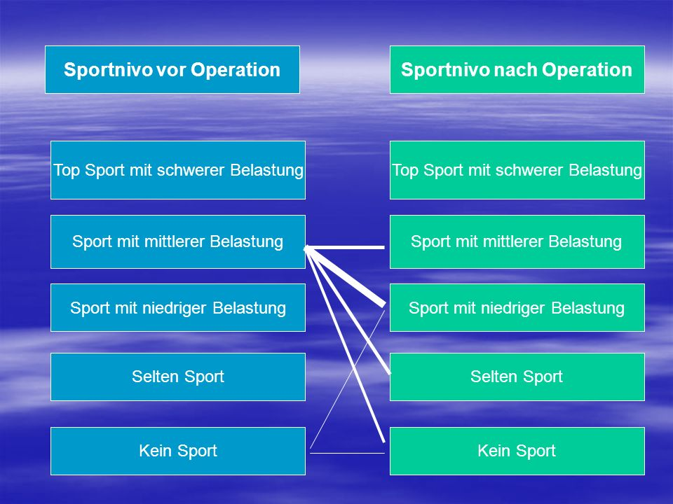 Sportnivo nach Operation Top Sport mit schwerer Belastung Sport mit mittlerer Belastung Sport mit niedriger Belastung Selten Sport Kein Sport Selten S
