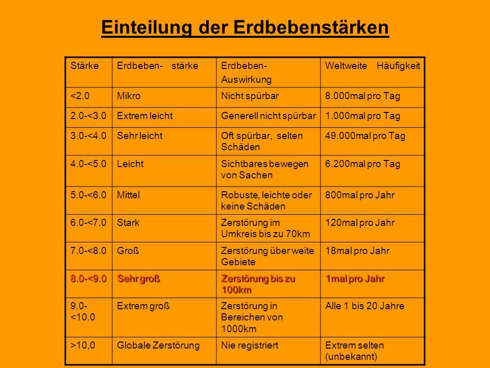 Einteilung der Erdbebenstärken StärkeErdbeben- stärkeErdbeben- Auswirkung Weltweite Häufigkeit <2.0MikroNicht spürbar8.000mal pro Tag 2.0-<3.0Extrem leichtGenerell nicht spürbar1.000mal pro Tag 3.0-<4.0Sehr leichtOft spürbar, selten Schäden 49.000mal pro Tag 4.0-<5.0LeichtSichtbares bewegen von Sachen 6.200mal pro Tag 5.0-<6.0MittelRobuste, leichte oder keine Schäden 800mal pro Jahr 6.0-<7.0StarkZerstörung im Umkreis bis zu 70km 120mal pro Jahr 7.0-<8.0GroßZerstörung über weite Gebiete 18mal pro Jahr 8.0-<9.0 Sehr groß Zerstörung bis zu 100km 1mal pro Jahr 9.0- <10.0 Extrem großZerstörung in Bereichen von 1000km Alle 1 bis 20 Jahre >10,0Globale ZerstörungNie registriertExtrem selten (unbekannt)