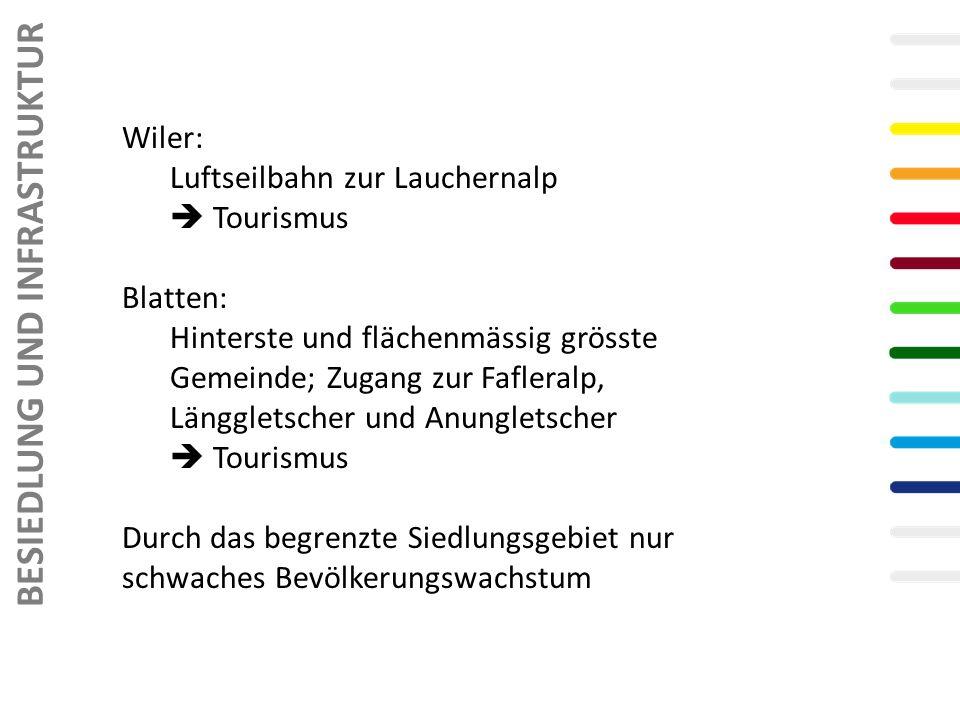 Wiler: Luftseilbahn zur Lauchernalp Tourismus Blatten: Hinterste und flächenmässig grösste Gemeinde; Zugang zur Fafleralp, Länggletscher und Anungletscher Tourismus Durch das begrenzte Siedlungsgebiet nur schwaches Bevölkerungswachstum BESIEDLUNG UND INFRASTRUKTUR