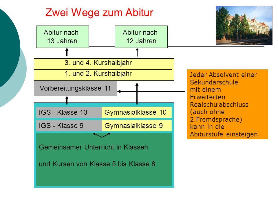 Abitur nach 13 Jahren Vorbereitungsklasse 11 Abitur nach 12 Jahren 3. und 4. Kurshalbjahr 1. und 2. Kurshalbjahr IGS - Klasse 10 IGS - Klasse 9 Gymnas