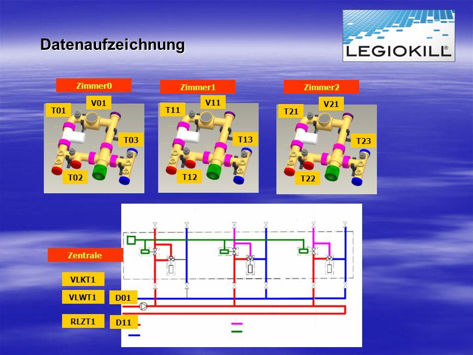 Datenaufzeichnung T01 T02 T03 V01 T11 T12 T13 V11 T21 T22 T23 V21 VLWT1 D01 RLZT1 D11 VLKT1 Zimmer0 Zimmer1Zimmer2 Zentrale