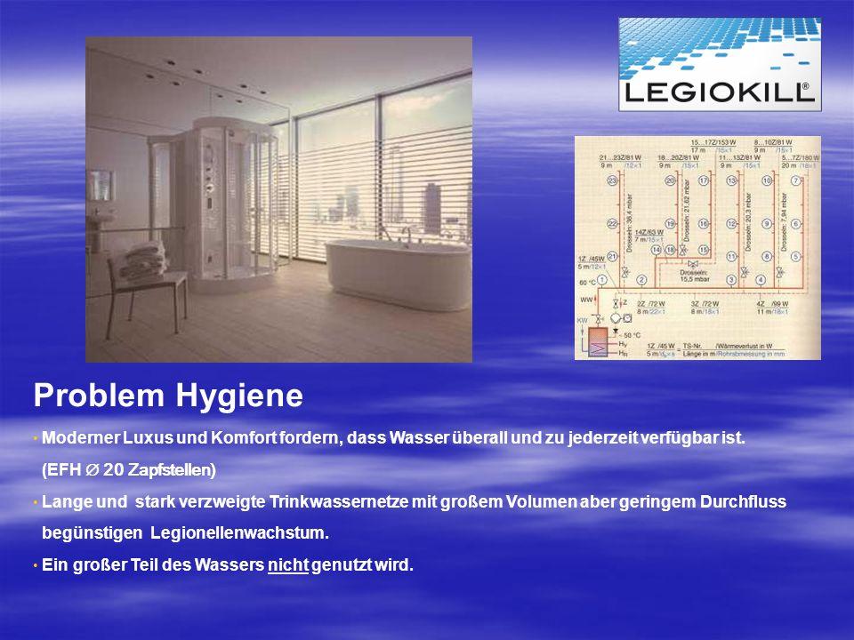 Problem Hygiene Moderner Luxus und Komfort fordern, dass Wasser überall und zu jederzeit verfügbar ist. (EFH 20 Zapfstellen) Lange und stark verzweigt