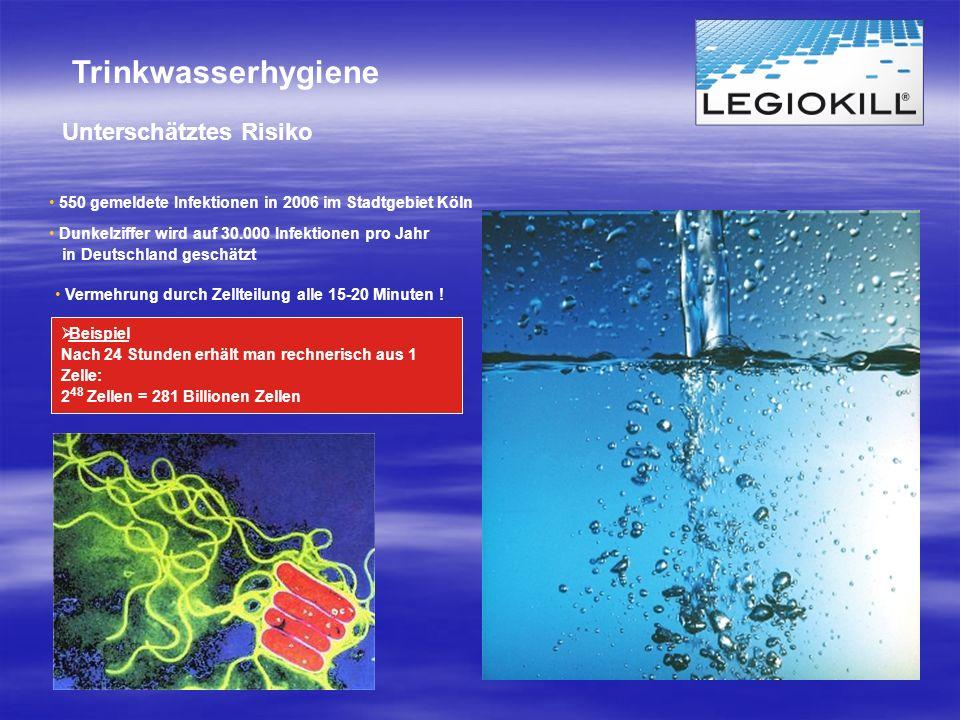 Unterschätztes Risiko Beispiel Nach 24 Stunden erhält man rechnerisch aus 1 Zelle: 2 48 Zellen = 281 Billionen Zellen 550 gemeldete Infektionen in 200