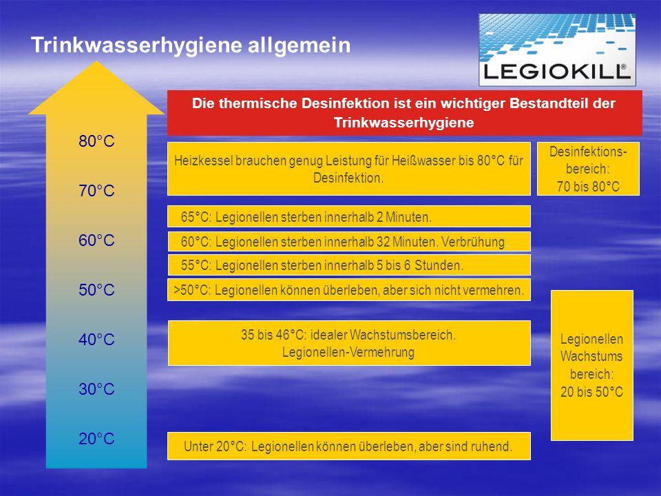 20°C 30°C 50°C 60°C 40°C 70°C 80°C Heizkessel brauchen genug Leistung für Heißwasser bis 80°C für Desinfektion. 60°C: Legionellen sterben innerhalb 32
