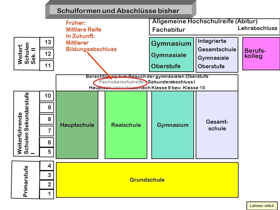 Schulformen und Abschlüsse bisher Allgemeine Hochschulreife (Abitur) Fachabitur Lehrabschluss Gymnasium Gymnasiale Oberstufe Integrierte Gesamtschule