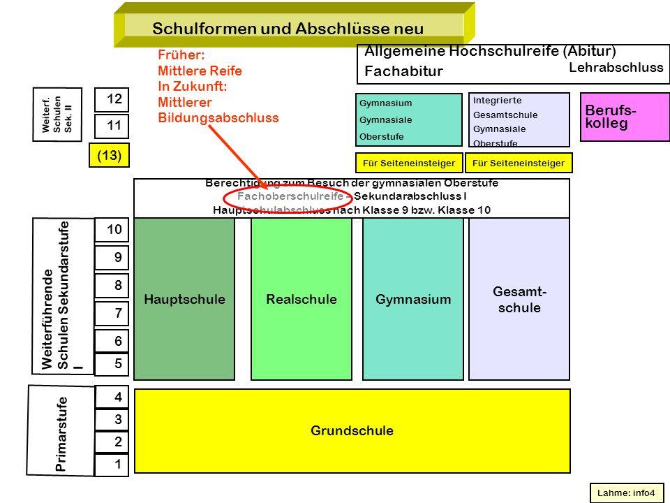 Schulformen und Abschlüsse neu Allgemeine Hochschulreife (Abitur) Fachabitur Lehrabschluss Gymnasium Gymnasiale Oberstufe Integrierte Gesamtschule Gym