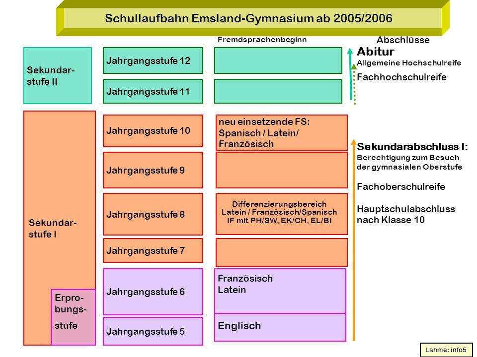 Schullaufbahn Emsland-Gymnasium ab 2005/2006 Fremdsprachenbeginn Sekundar- stufe I Sekundar- stufe II Erpro- bungs- stufe Jahrgangsstufe 5 Jahrgangsst