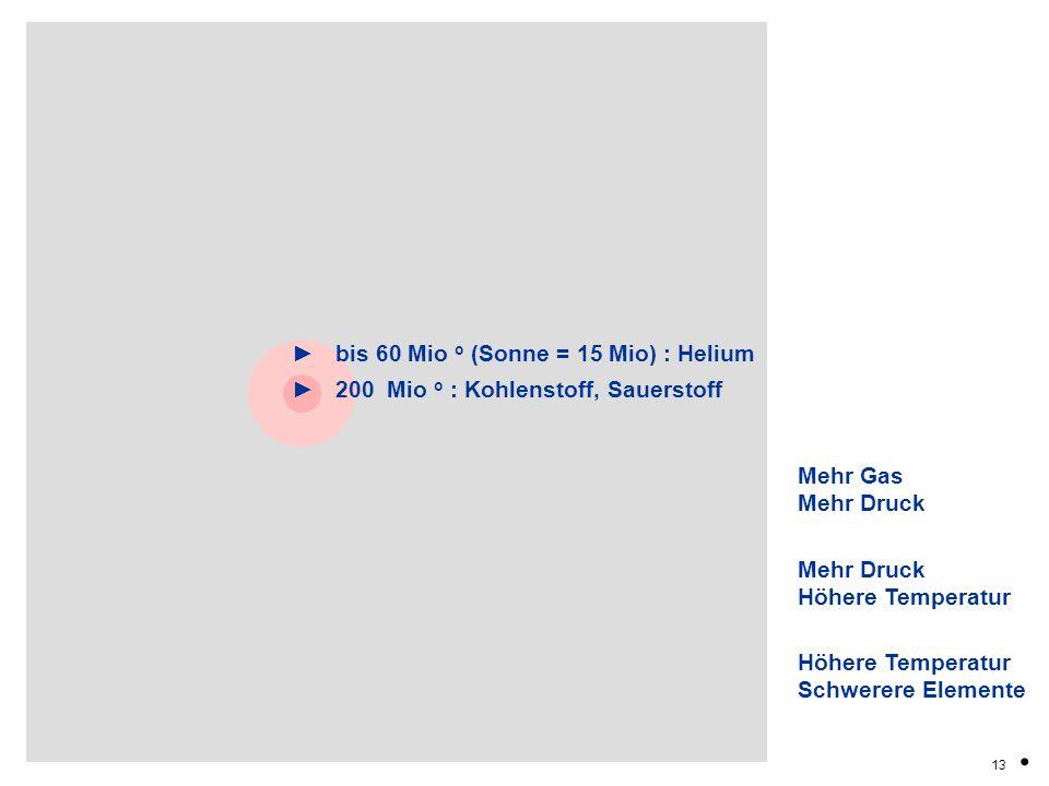 13. Mehr Gas Mehr Druck Höhere Temperatur Schwerere Elemente bis 60 Mio o (Sonne = 15 Mio) : Helium 200 Mio o : Kohlenstoff, Sauerstoff