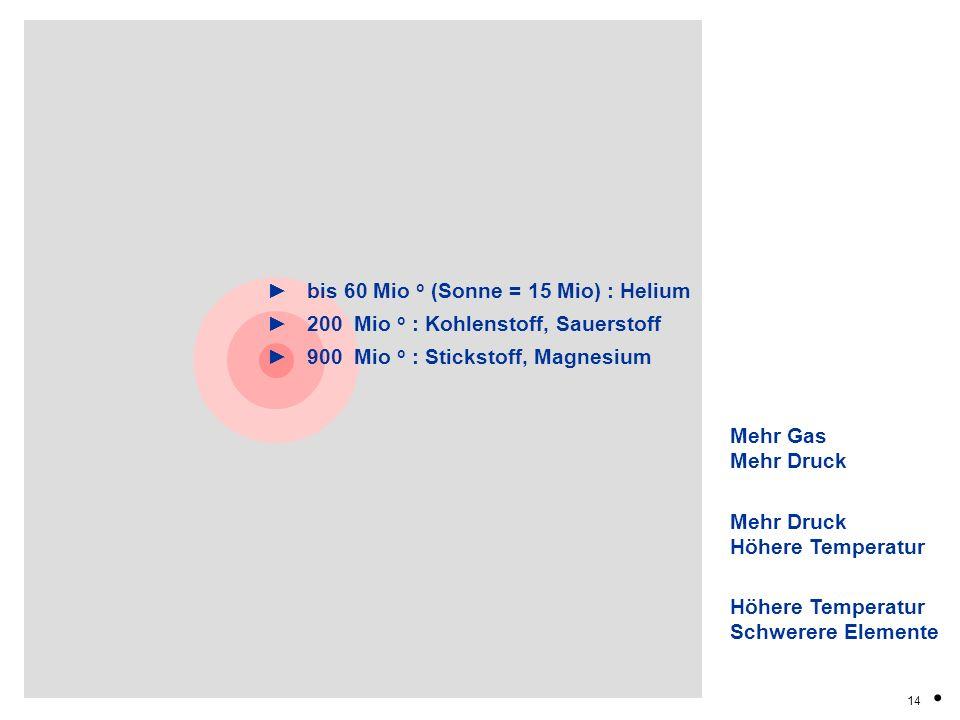 bis 60 Mio o (Sonne = 15 Mio) : Helium 200 Mio o : Kohlenstoff, Sauerstoff 900 Mio o : Stickstoff, Magnesium 14. Mehr Gas Mehr Druck Höhere Temperatur