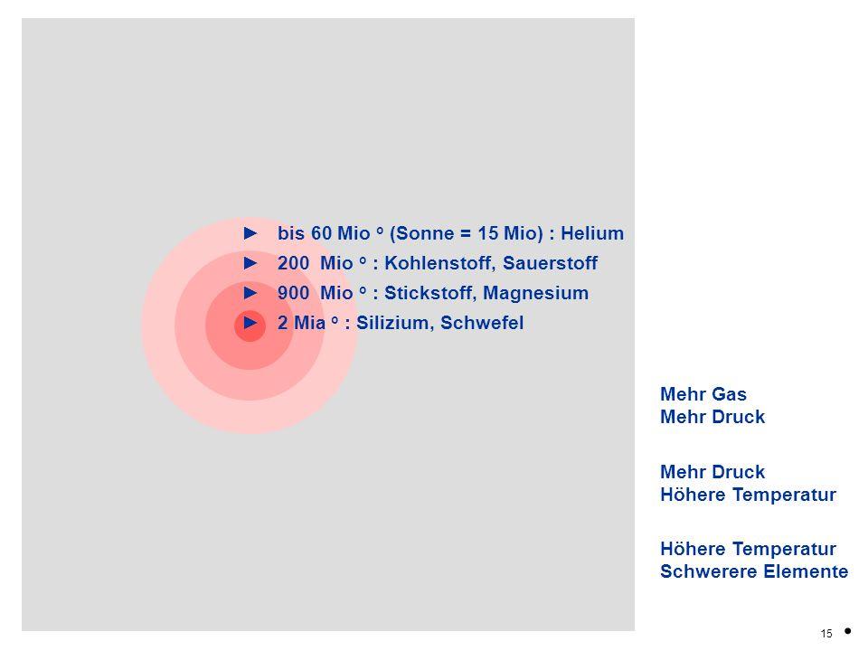 bis 60 Mio o (Sonne = 15 Mio) : Helium 200 Mio o : Kohlenstoff, Sauerstoff 900 Mio o : Stickstoff, Magnesium 2 Mia o : Silizium, Schwefel 15. Mehr Gas