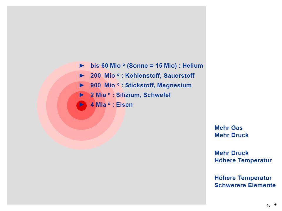 bis 60 Mio o (Sonne = 15 Mio) : Helium 200 Mio o : Kohlenstoff, Sauerstoff 900 Mio o : Stickstoff, Magnesium 2 Mia o : Silizium, Schwefel 4 Mia o : Ei