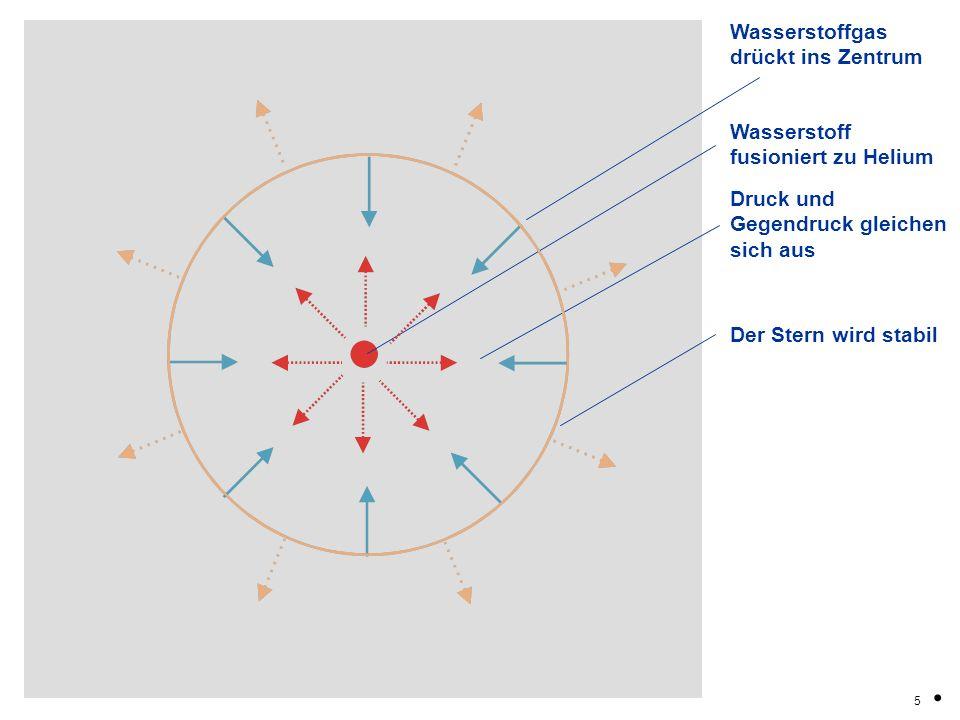 Wasserstoffgas drückt ins Zentrum 5. Wasserstoff fusioniert zu Helium Druck und Gegendruck gleichen sich aus Der Stern wird stabil