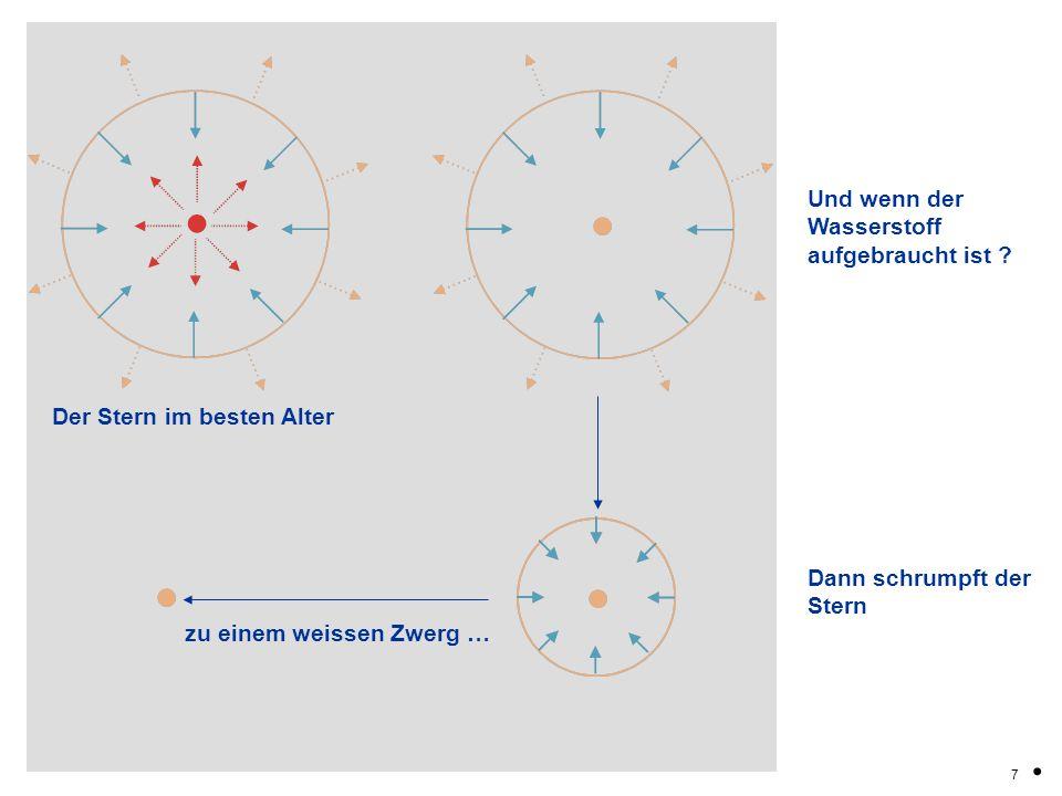 7. Der Stern im besten Alter zu einem weissen Zwerg … Und wenn der Wasserstoff aufgebraucht ist ? Dann schrumpft der Stern