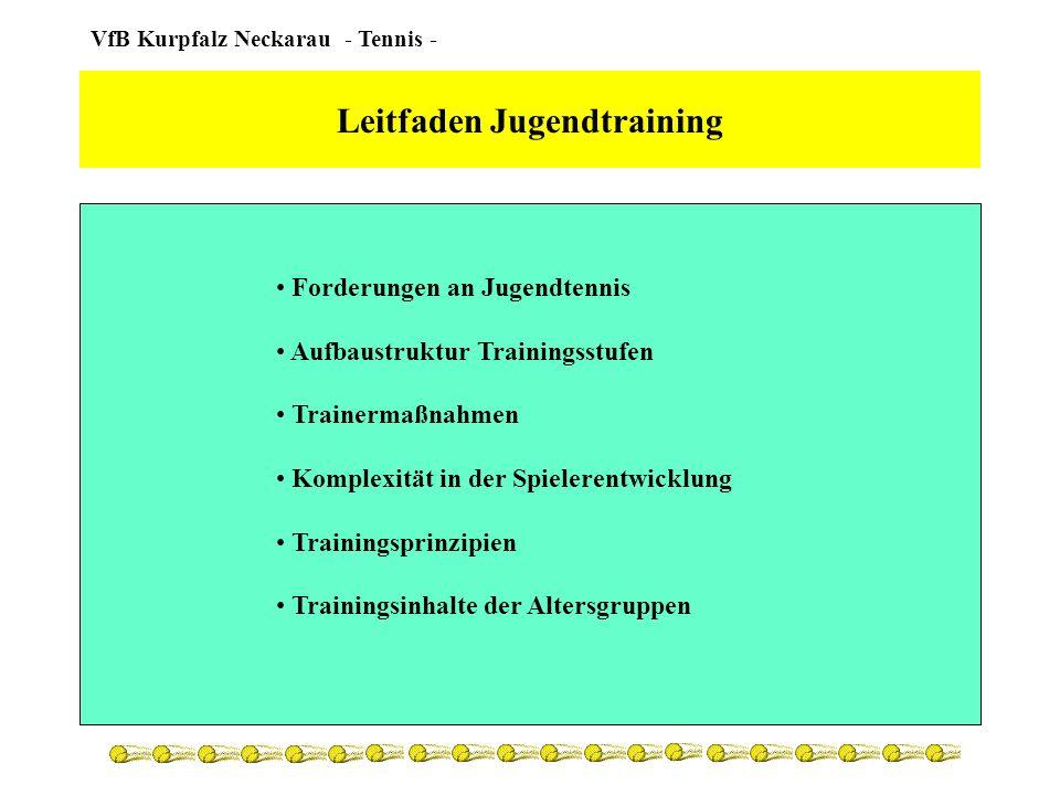 VfB Kurpfalz Neckarau - Tennis - Forderungen an Jugendtennis Kinder/Jugendliche beim Tennissport halten Keine Champ-Fabrik Jgdl.