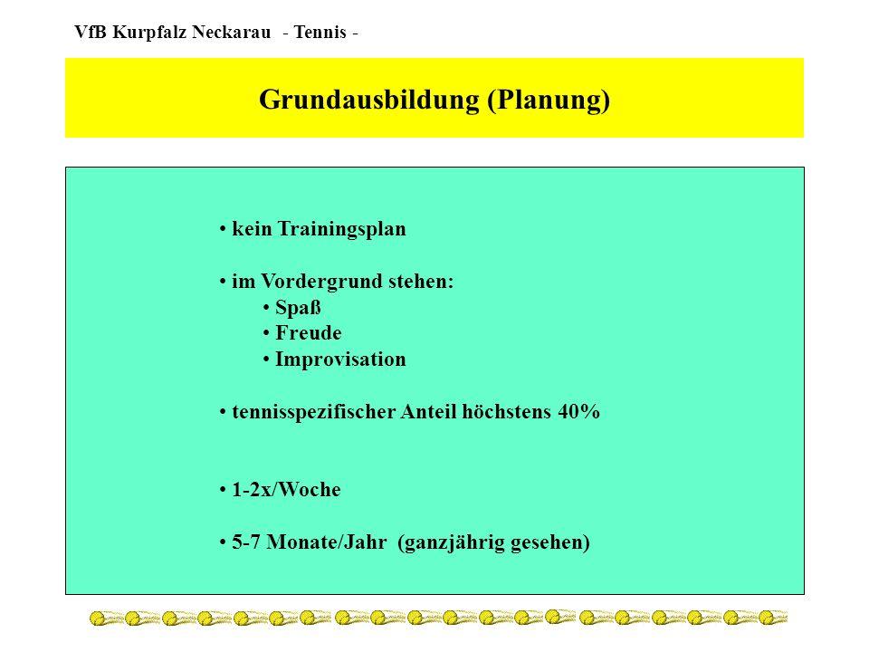 VfB Kurpfalz Neckarau - Tennis - Grundausbildung (Turniere / Matches) motorische Mehrkämpfe Tennisanteil niedrig Regeln kindgerechte Anpassung