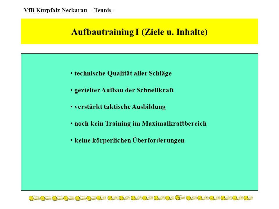 VfB Kurpfalz Neckarau - Tennis - Aufbautraining I (Planung) ganzjährige Trainingsplanung spezifische Etappentrainingspläne Saison-Vorbereitung, Medenrunde, etc.