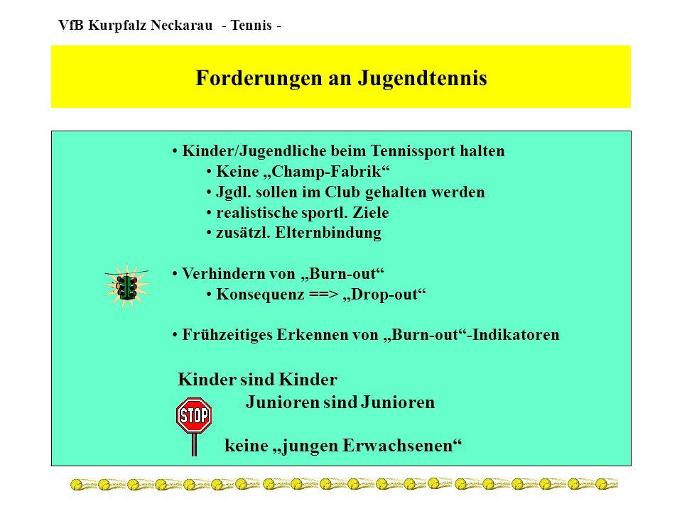 VfB Kurpfalz Neckarau - Tennis - Burn-out - Indikatoren betrachtet Training als Stress Wettkämpfe erzeugen zu hohen Druck mangelnde physische Grundvoraussetzungen Konflikte mit Trainern, Gegnern, Mitspielern rascher Missmut bei Misserfolgen Priorität für andere Sportart zu viel Tennis nicht ausreichend Talent
