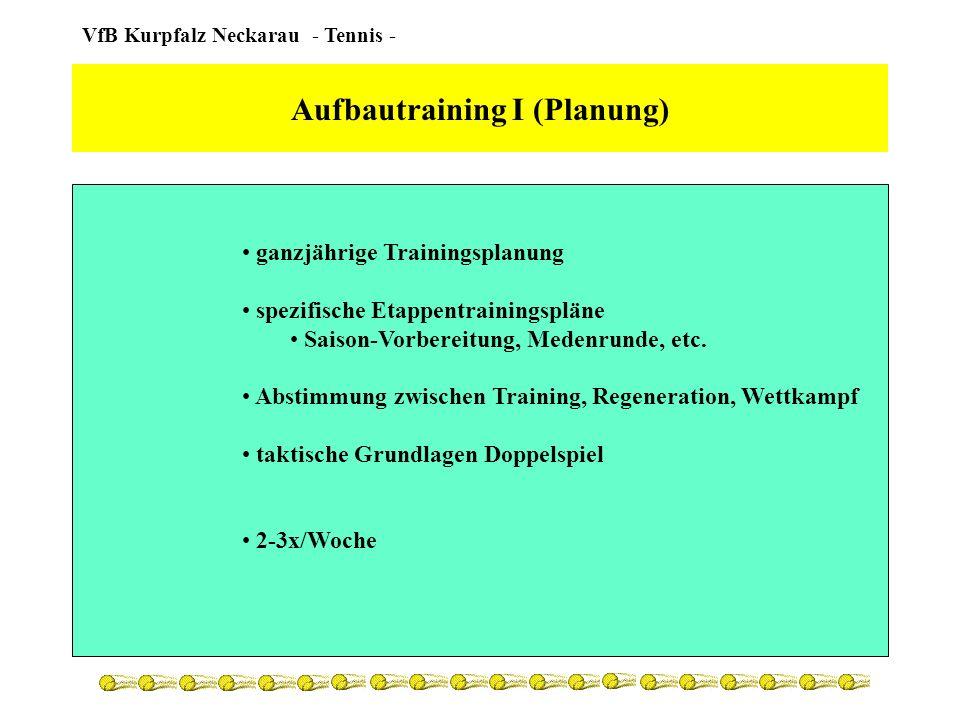VfB Kurpfalz Neckarau - Tennis - Aufbautraining I (Turniere / Matches) Turniere nur in der eigenen Altersklasse AK3 körperlich zu überlegen Matches dienen der Aufarbeitung der taktischen Schulung Turniere forcieren die Motivation Aufbau von innerer Spannung keine Überbewertung der Turnierresultate 2-3 Turniere außerhalb des Clubs in der Sommersaison regelmäßige Doppel-Matches