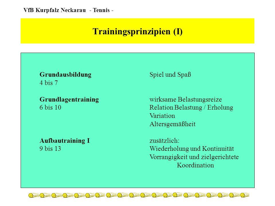 VfB Kurpfalz Neckarau - Tennis - Trainingsprinzipien (II) Aufbautraining IIzusätzlich: 11 bis 15allmähliche Belastungssteigerung Periodisierung / Zyklisierung Anschlußtrainingzusätzlich: 14 bis 18Individualität (Einzeltraining) Wechsel von Trainingselementen Technik / Kondition Qualität und Präzision Leistungstrainingzusätzlich: Komplexität Erhöhung Belastungsgrenze
