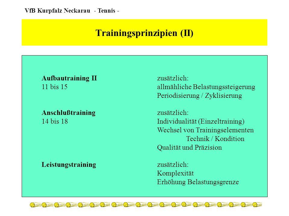 VfB Kurpfalz Neckarau - Tennis - Trainingsinhalte der Altersgruppen Allgemeines Ziele und Inhalte Planung Turnierempfehlungen Matches p.a.