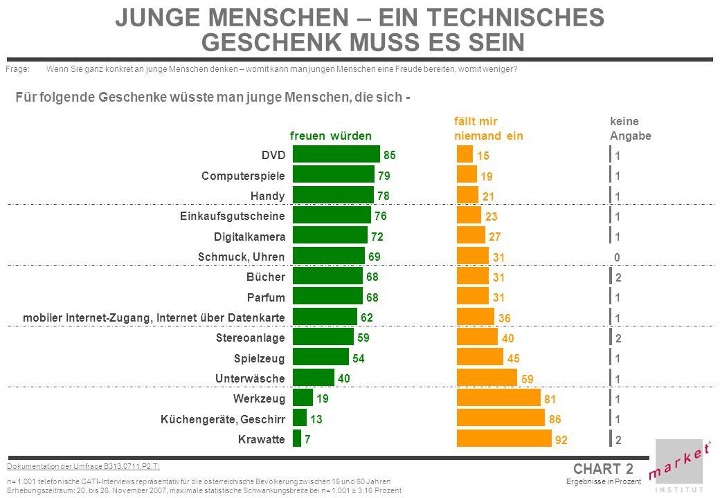 CHART 3 Ergebnisse in Prozent Dokumentation der Umfrage B313.0711.P2.T: n= 1.001 telefonische CATI-Interviews repräsentativ für die österreichische Bevölkerung zwischen 16 und 60 Jahren Erhebungszeitraum: 20.