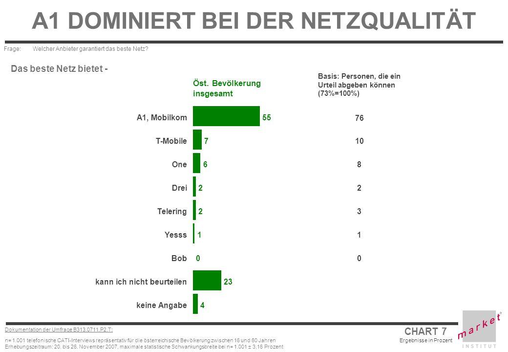 CHART 7 Ergebnisse in Prozent Dokumentation der Umfrage B313.0711.P2.T: n= 1.001 telefonische CATI-Interviews repräsentativ für die österreichische Be