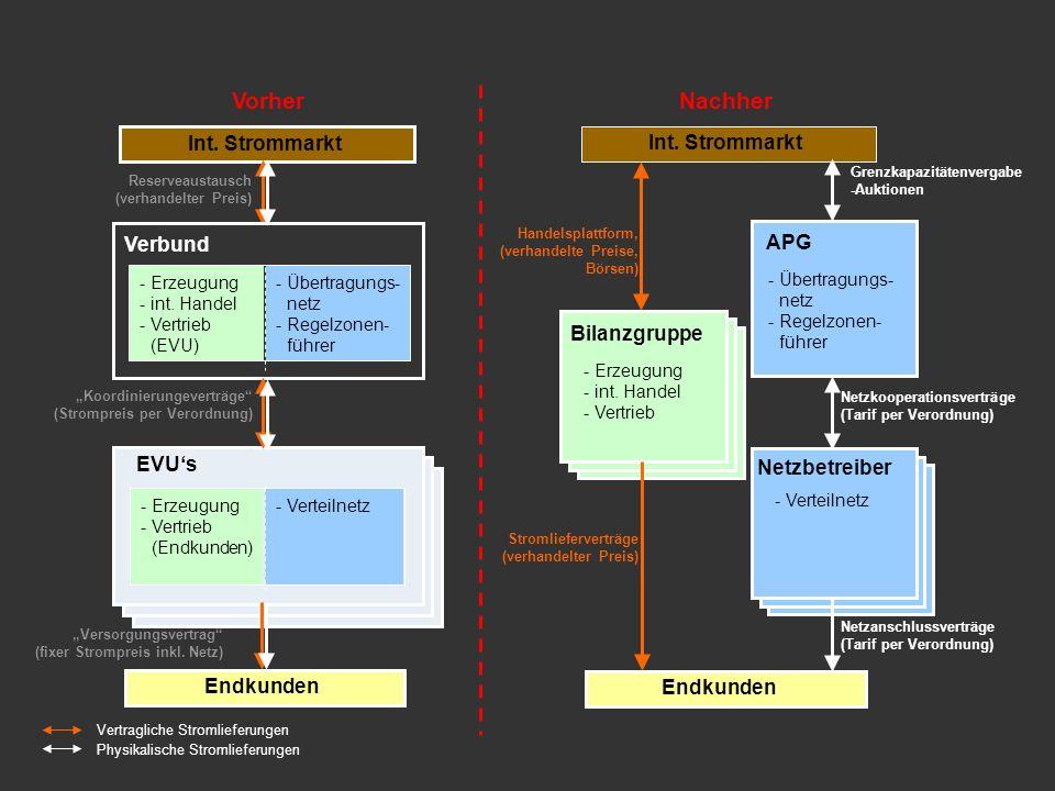 Produkt Elektrizität - Markt 10 Liberalisierungschritte Trennung vertraglicher und physikalischer Energieflüsse Marktteilnehmer Rechtlicher Rahmen Mar